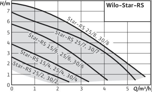 купить Циркуляционный насос Wilo Star-RS 25/6 OEM - 2